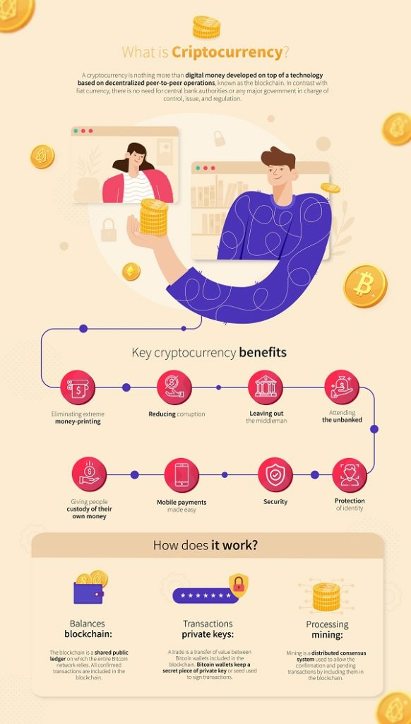 Infografic explaining thr key benefits of the cryptcurrency market for the world and it's people