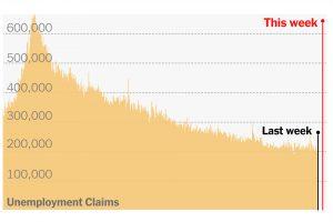 S&P rises even after Surprisingly U.S unemployment benefits claims rise