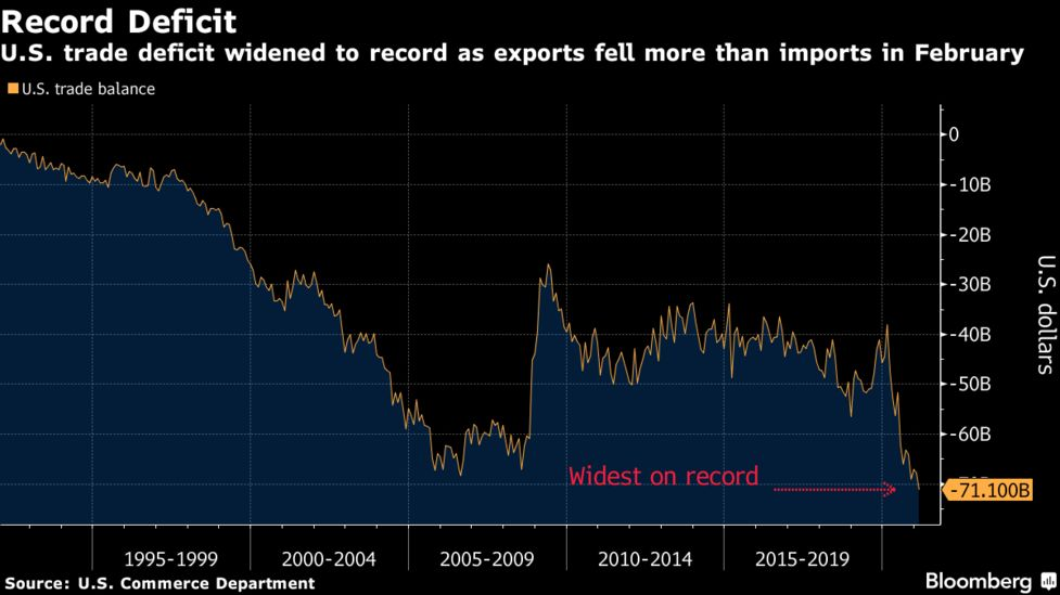 Bloomberg terminal data shows that U.S trade deficit rose 4.8% to a new record of 71.1 billion