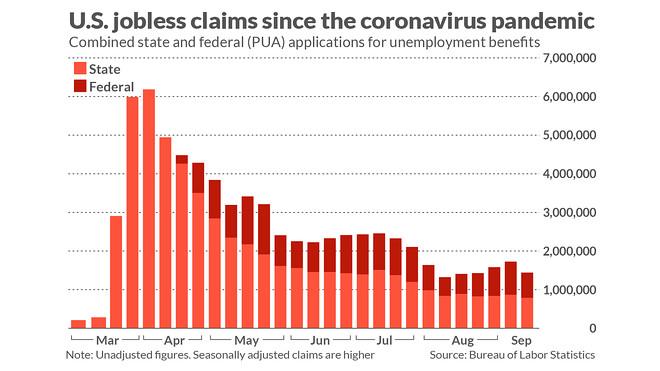 U.S Jobless claims since the coronavirus Pandemic