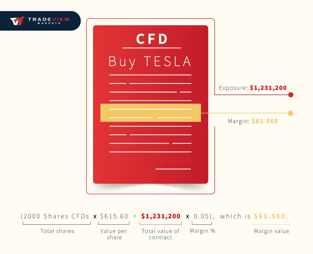 CFD trading example with Tesla